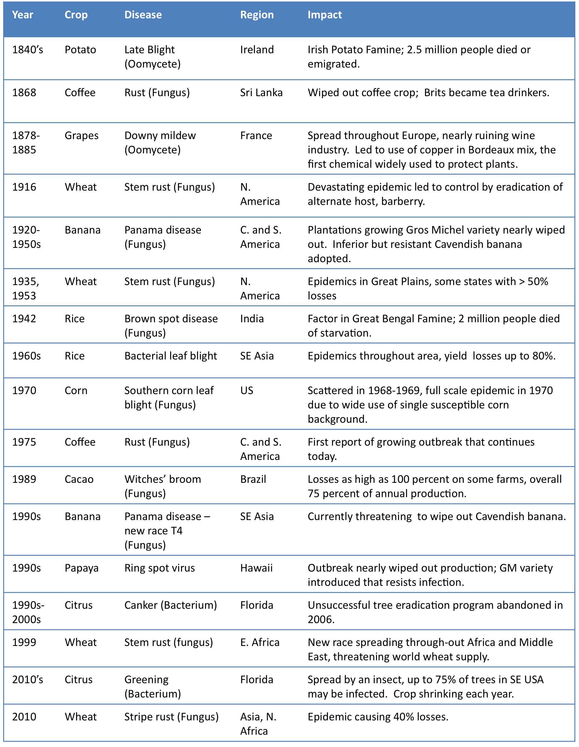 Major disease outbreaks crop rev