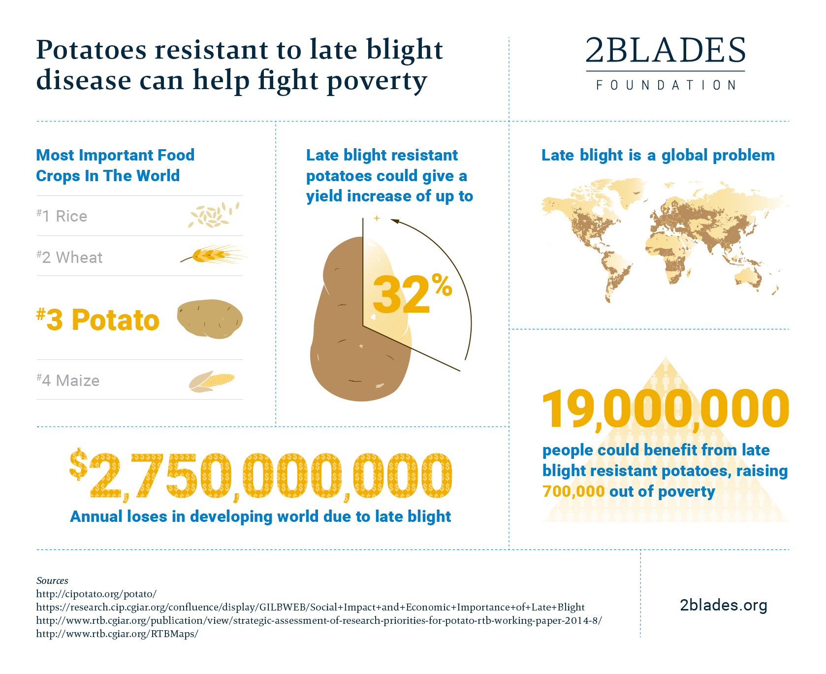 Late blight infographic
